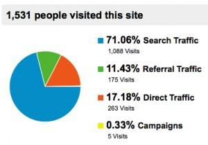 Traffic Pie Chart in Google Analytics