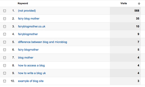 Keyword List shown in Google Analytics