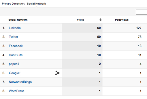 Social referral sources in Google Analytics