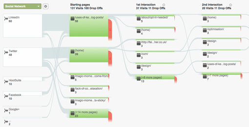 Social Visitors Flow in Google Analytics