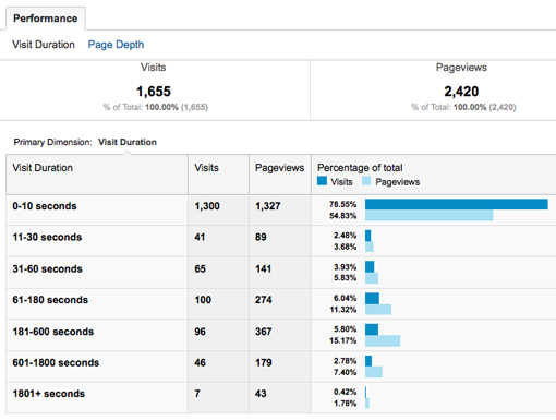 Visitor Engagement in Google Analytics