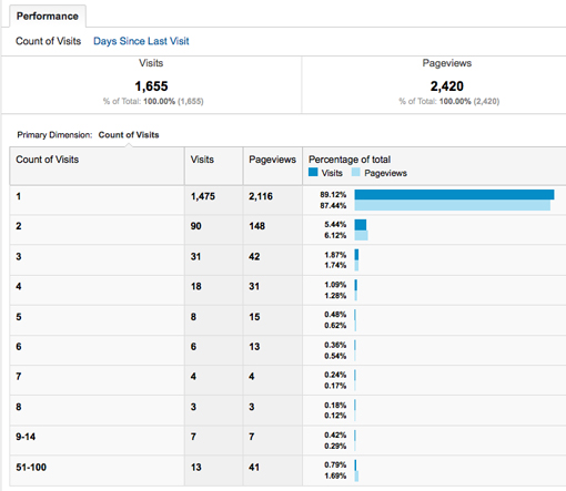 Frequency of visits in Google Analytics