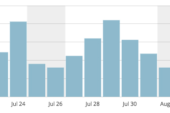 Showing a blog stats graph
