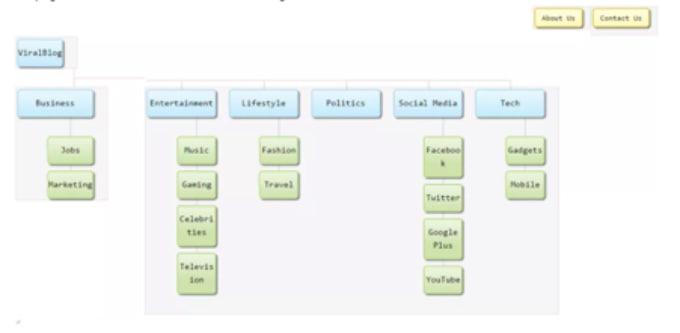 Sitemap plan